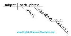Homework help parts of speech
